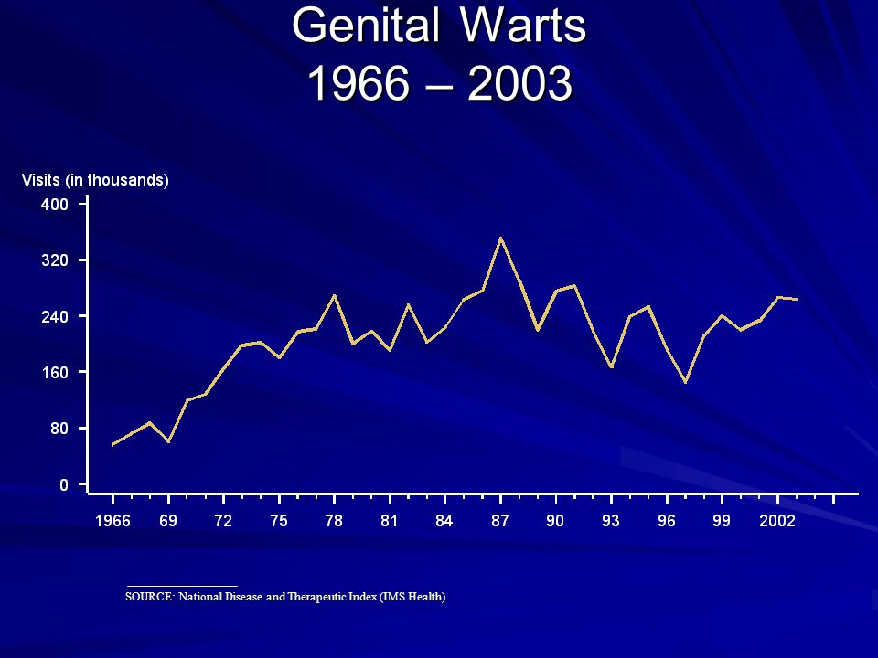Genital Warts 1966 – 2003 SOURCE: National Disease and Therapeutic Index (IMS Health)