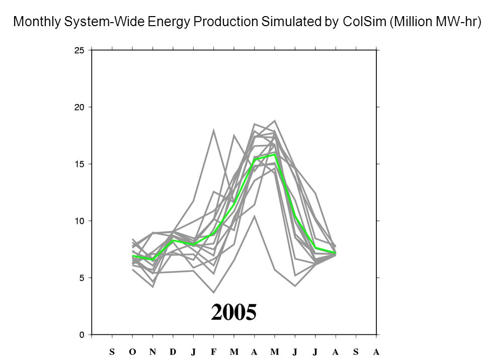 Monthly System-Wide Energy Production Simulated by ColSim (Million MW-hr)