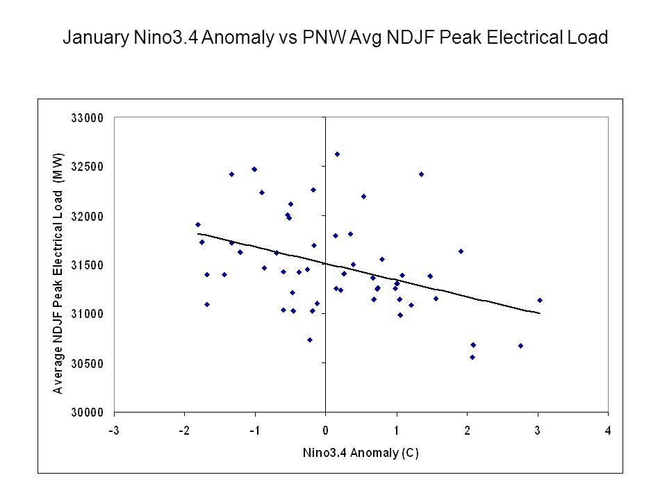 January Nino3.4 Anomaly vs PNW Avg NDJF Peak Electrical Load