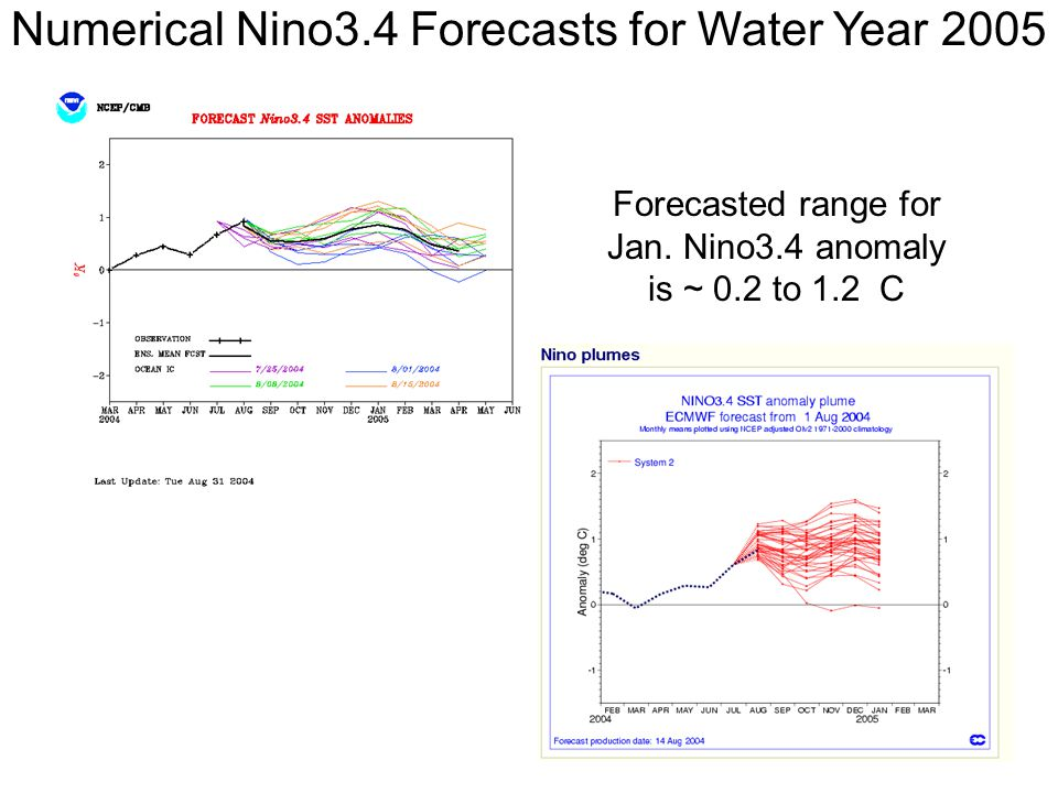 Numerical Nino3.4 Forecasts for Water Year 2005 Forecasted range for Jan.