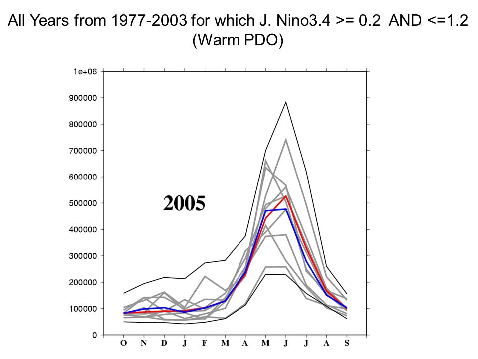 All Years from for which J. Nino3.4 >= 0.2 AND <=1.2 (Warm PDO)