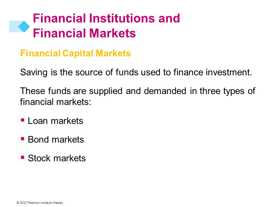 © 2012 Pearson Addison-Wesley Financial Capital Markets Saving is the source of funds used to finance investment.