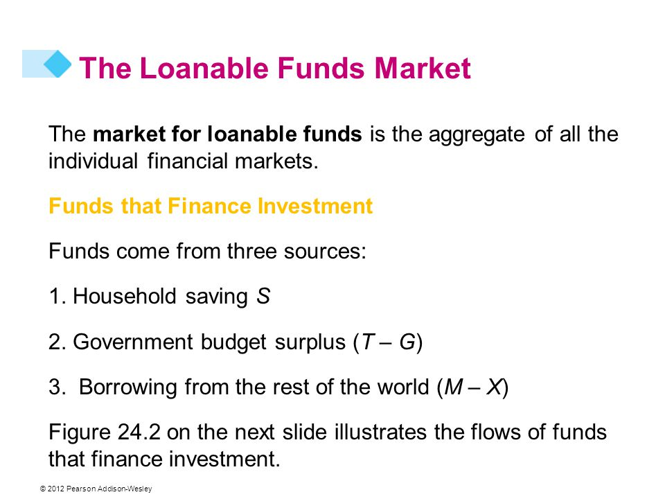 © 2012 Pearson Addison-Wesley The Loanable Funds Market The market for loanable funds is the aggregate of all the individual financial markets.