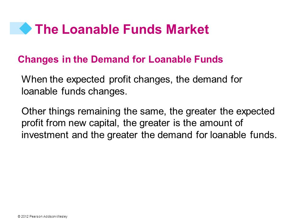Changes in the Demand for Loanable Funds When the expected profit changes, the demand for loanable funds changes.