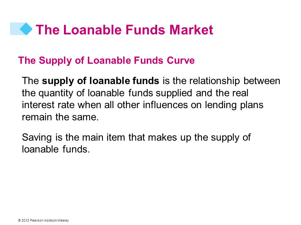 © 2012 Pearson Addison-Wesley The Supply of Loanable Funds Curve The supply of loanable funds is the relationship between the quantity of loanable funds supplied and the real interest rate when all other influences on lending plans remain the same.