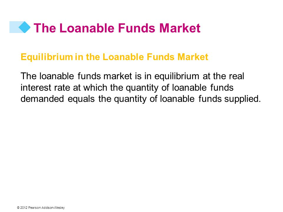 © 2012 Pearson Addison-Wesley Equilibrium in the Loanable Funds Market The loanable funds market is in equilibrium at the real interest rate at which the quantity of loanable funds demanded equals the quantity of loanable funds supplied.