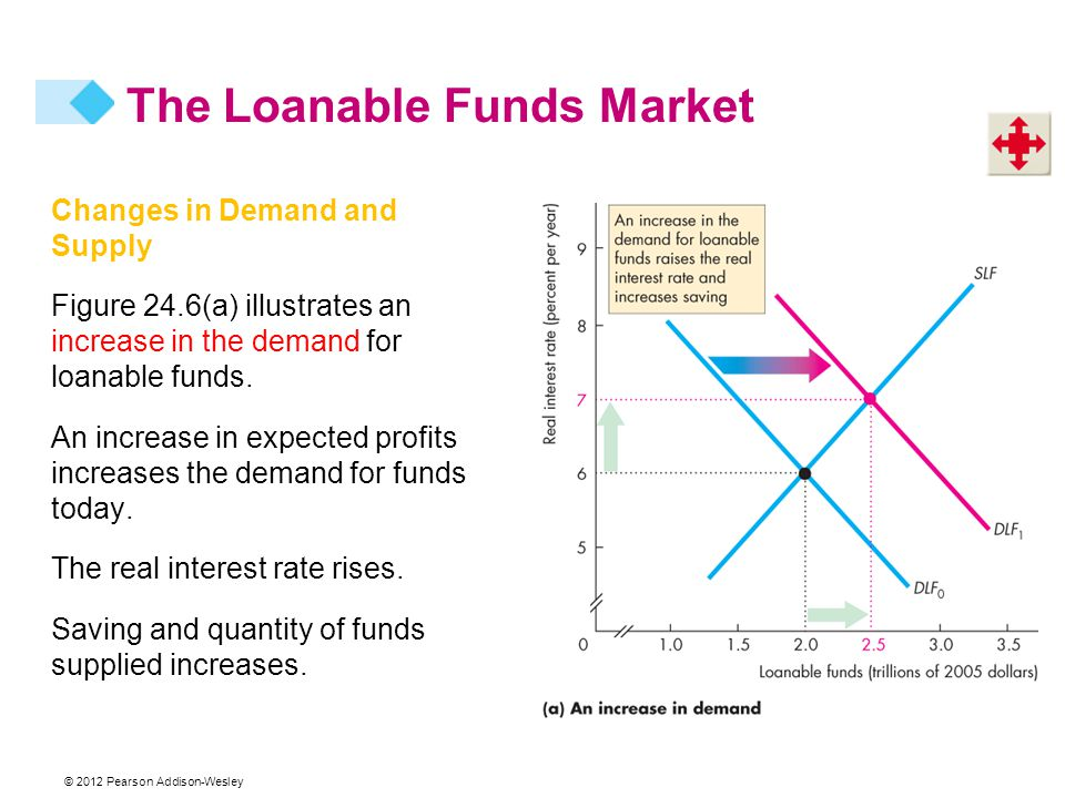 Changes in Demand and Supply Figure 24.6(a) illustrates an increase in the demand for loanable funds.