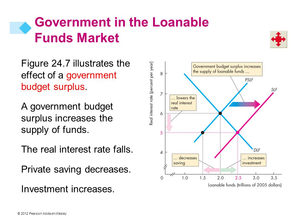 © 2012 Pearson Addison-Wesley Figure 24.7 illustrates the effect of a government budget surplus.