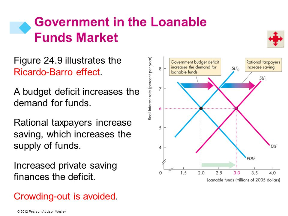 Figure 24.9 illustrates the Ricardo-Barro effect. A budget deficit increases the demand for funds.