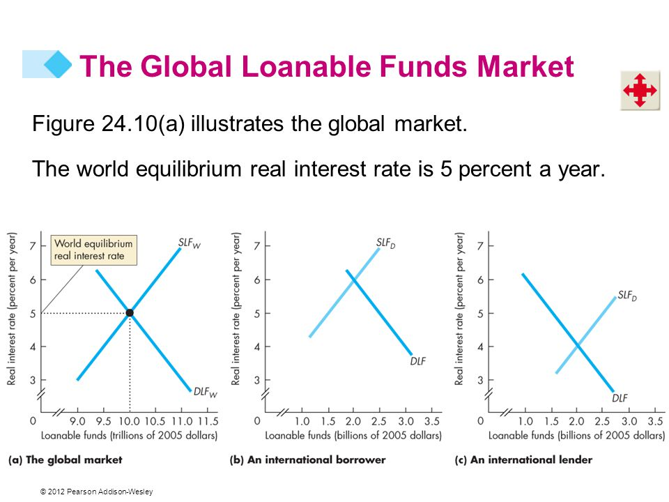 © 2012 Pearson Addison-Wesley Figure 24.10(a) illustrates the global market.