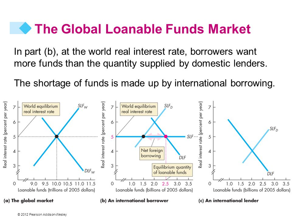 In part (b), at the world real interest rate, borrowers want more funds than the quantity supplied by domestic lenders.