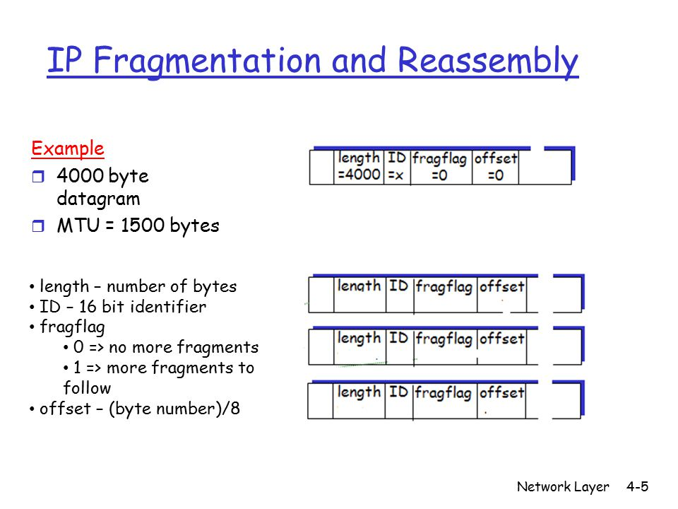 Network Layer4-5 IP Fragmentation and Reassembly Example r 4000 byte datagram r MTU = 1500 bytes length – number of bytes ID – 16 bit identifier fragflag 0 => no more fragments 1 => more fragments to follow offset – (byte number)/8