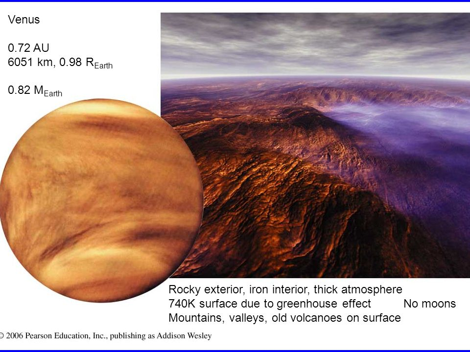 Venus 0.72 AU 6051 km, 0.98 R Earth 0.82 M Earth Rocky exterior, iron interior, thick atmosphere 740K surface due to greenhouse effectNo moons Mountains, valleys, old volcanoes on surface