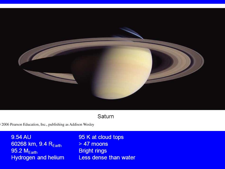 Saturn 9.54 AU95 K at cloud tops km, 9.4 R Earth > 47 moons 95.2 M Earth Bright rings Hydrogen and heliumLess dense than water