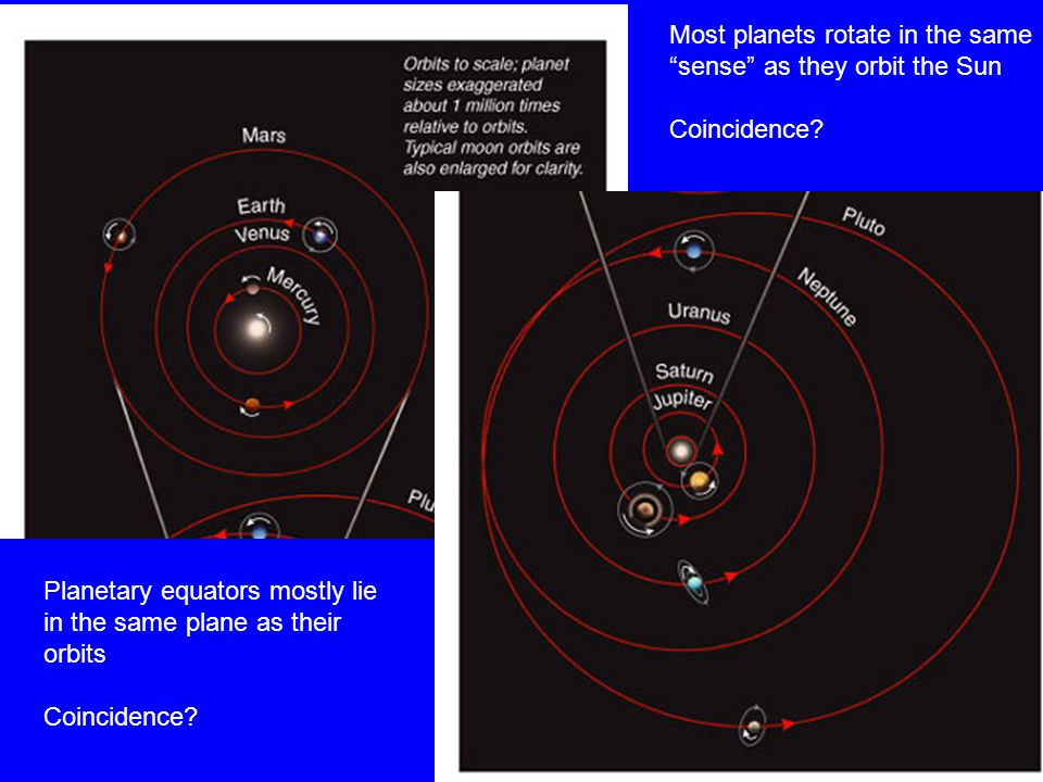 Planetary equators mostly lie in the same plane as their orbits Coincidence.