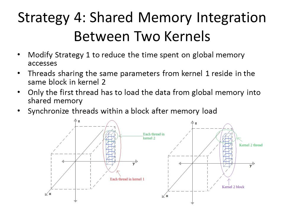 Strategy 4: Shared Memory Integration Between Two Kernels Modify Strategy 1 to reduce the time spent on global memory accesses Threads sharing the same parameters from kernel 1 reside in the same block in kernel 2 Only the first thread has to load the data from global memory into shared memory Synchronize threads within a block after memory load