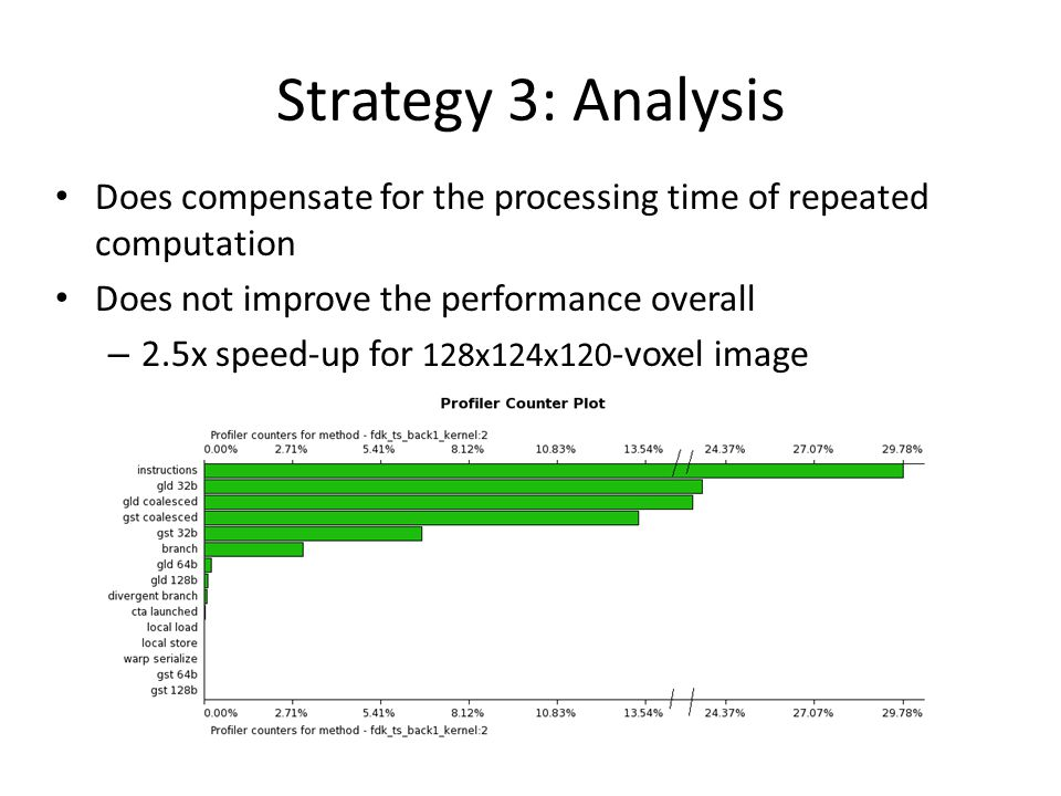 Strategy 3: Analysis Does compensate for the processing time of repeated computation Does not improve the performance overall – 2.5x speed-up for 128x124x120 -voxel image