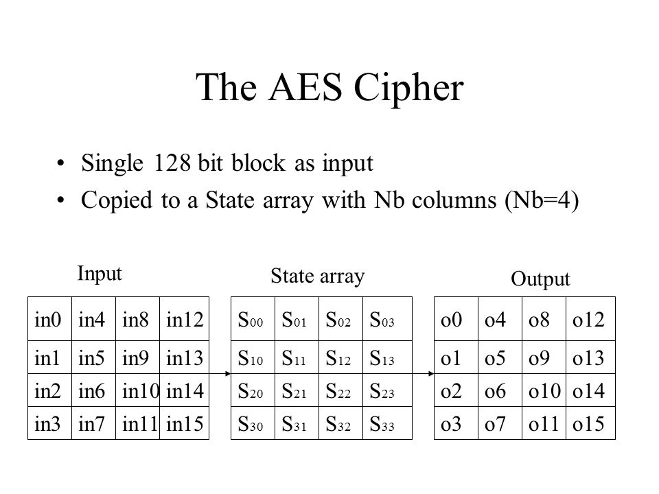 The AES Cipher Single 128 bit block as input Copied to a State array with Nb columns (Nb=4) in0in4in8in12 in1 in2 in3 in5 in6 in7 in9 in10 in11 in13 in14 in15 S 00 S 01 S 02 S 03 S 10 S 20 S 30 S 11 S 21 S 31 S 12 S 22 S 32 S 13 S 23 S 33 o0o4o8o12 o1 o2 o3 o5 o6 o7 o9 o10 o11 o13 o14 o15 Input State array Output