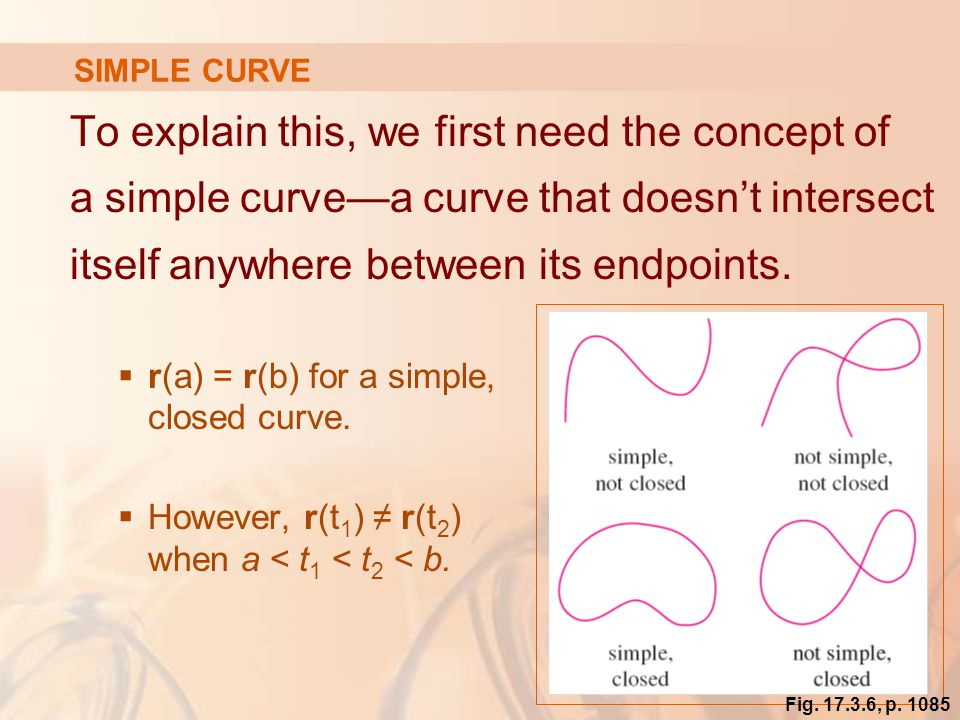 47 SIMPLE CURVE To explain this, we first need the concept of a simple curve—a curve that doesn't intersect itself anywhere between its endpoints.