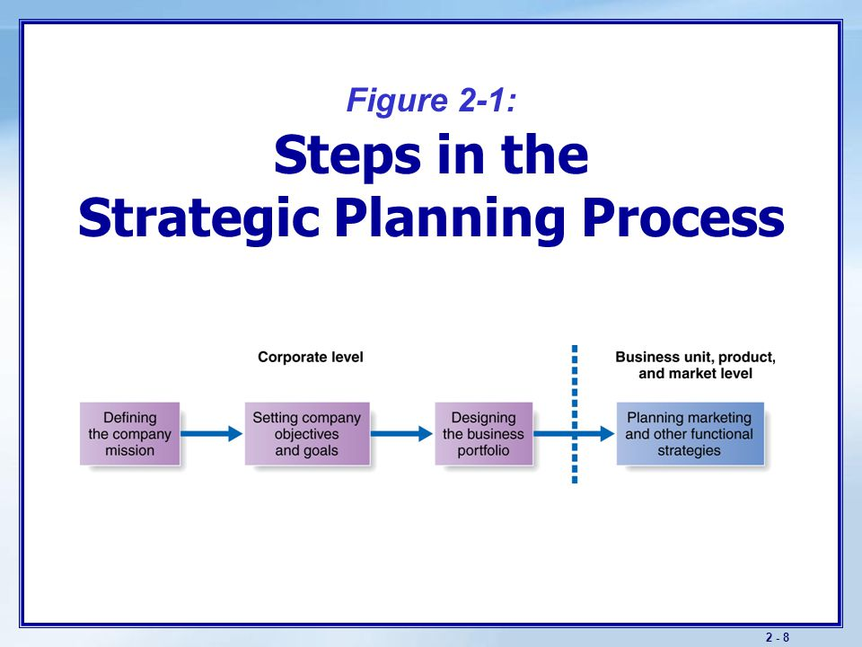 strategic plan hcs 586 Hcs 586 - week 4 strategic plan part 3 - financial plan emma past due asked - for $2500 design a 3- to 5-year financial plan to implement the goals and objectives created in part ii of your strategic plan.