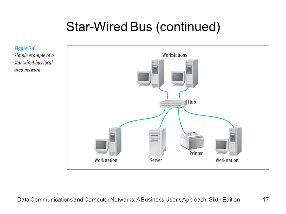 Data Communications and Computer Networks: A Business User s Approach, Sixth Edition17 Star-Wired Bus (continued)