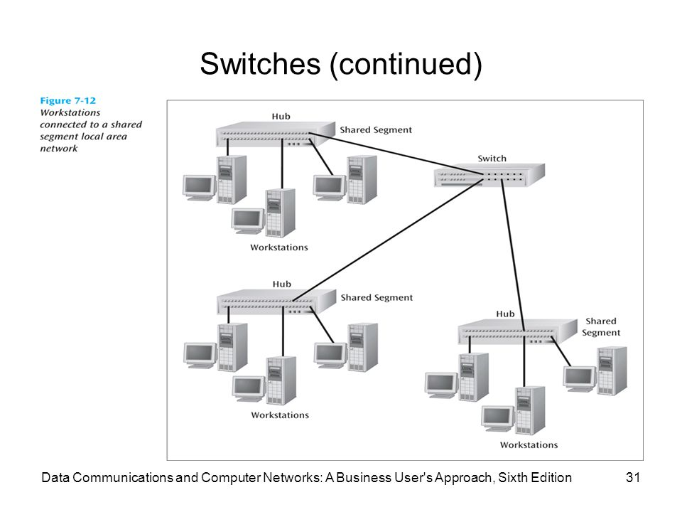 Data Communications and Computer Networks: A Business User s Approach, Sixth Edition31 Switches (continued)