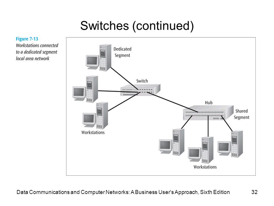 Data Communications and Computer Networks: A Business User s Approach, Sixth Edition32 Switches (continued)