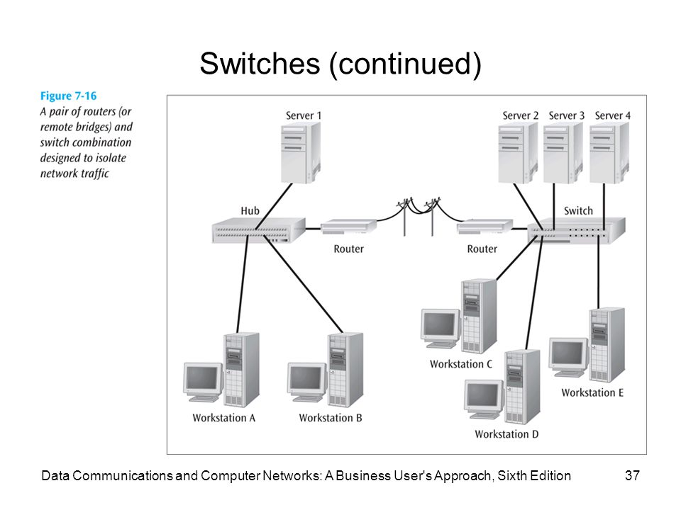 Data Communications and Computer Networks: A Business User s Approach, Sixth Edition37 Switches (continued)