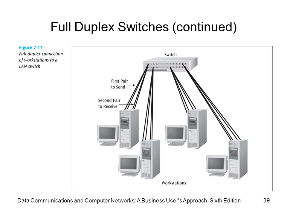 Data Communications and Computer Networks: A Business User s Approach, Sixth Edition39 Full Duplex Switches (continued)