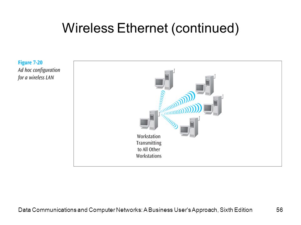 Data Communications and Computer Networks: A Business User s Approach, Sixth Edition56 Wireless Ethernet (continued)