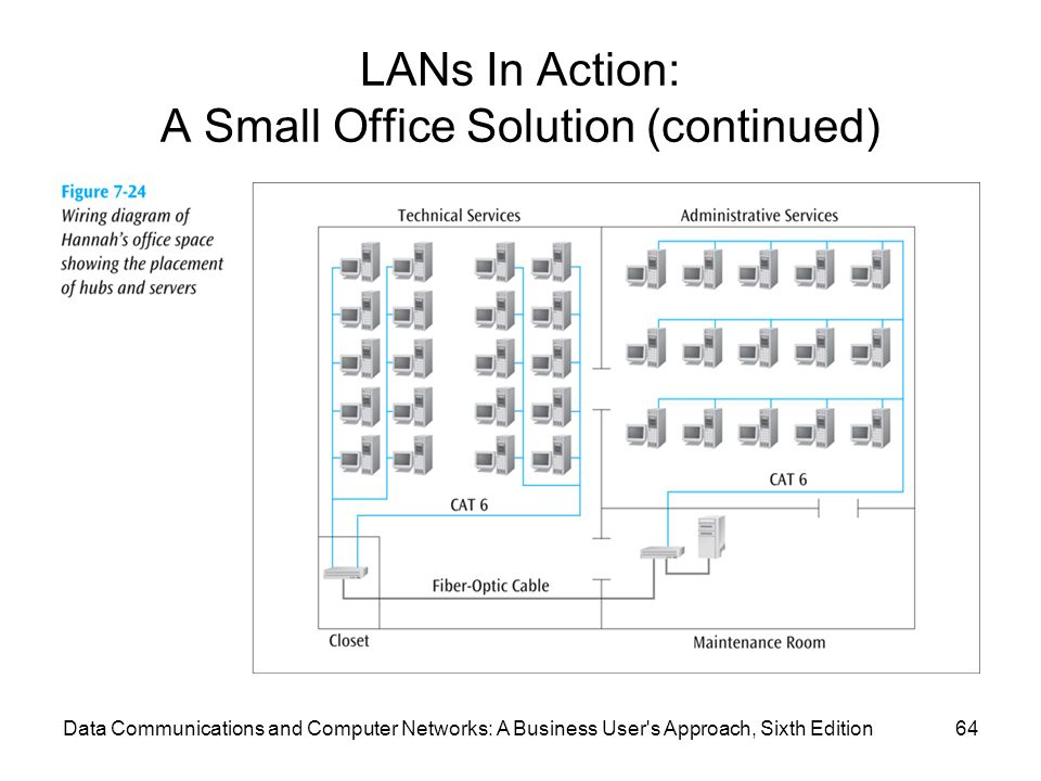 Data Communications and Computer Networks: A Business User s Approach, Sixth Edition64 LANs In Action: A Small Office Solution (continued)