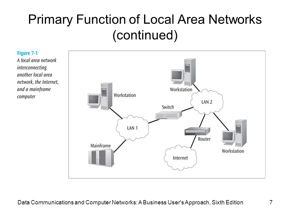 Data Communications and Computer Networks: A Business User s Approach, Sixth Edition7 Primary Function of Local Area Networks (continued)