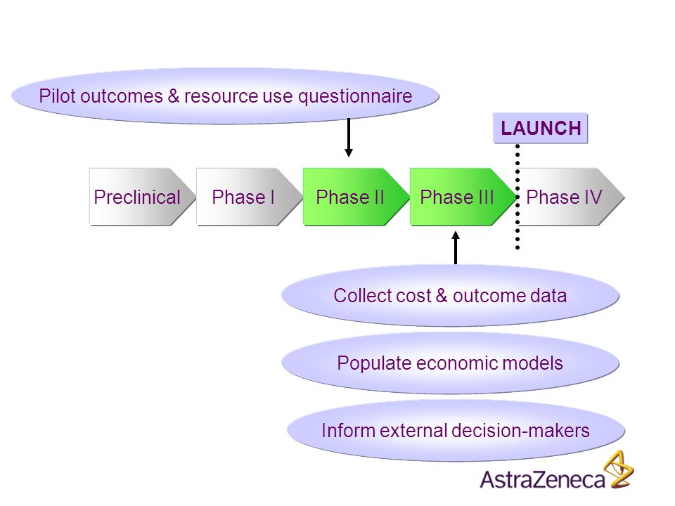 PreclinicalPhase IPhase IIPhase IIIPhase IV LAUNCH Pilot outcomes & resource use questionnaire Collect cost & outcome data Populate economic models Inform external decision-makers
