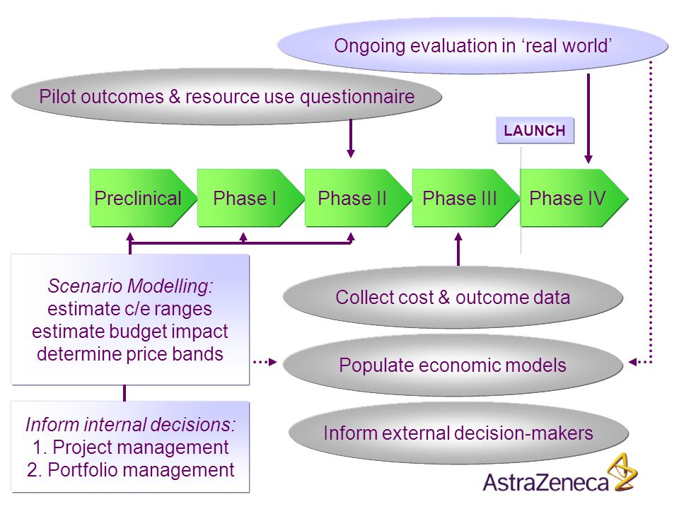 PreclinicalPhase IPhase IIPhase IIIPhase IV LAUNCH Pilot outcomes & resource use questionnaire Collect cost & outcome data Populate economic models Inform external decision-makers Ongoing evaluation in 'real world' Scenario Modelling: estimate c/e ranges estimate budget impact determine price bands Inform internal decisions: 1.