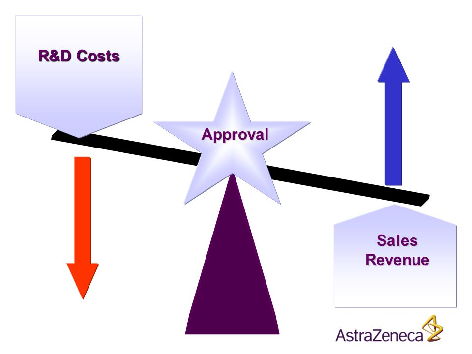 R&D Costs Sales Revenue Approval