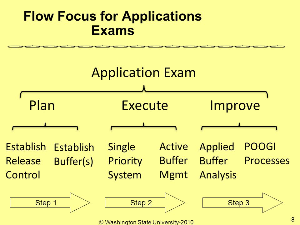 © Washington State University Flow Focus for Applications Exams PlanExecuteImprove Establish Release Control Establish Buffer(s) Single Priority System Active Buffer Mgmt Applied Buffer Analysis POOGI Processes Application Exam Step 1 Step 2 Step 3
