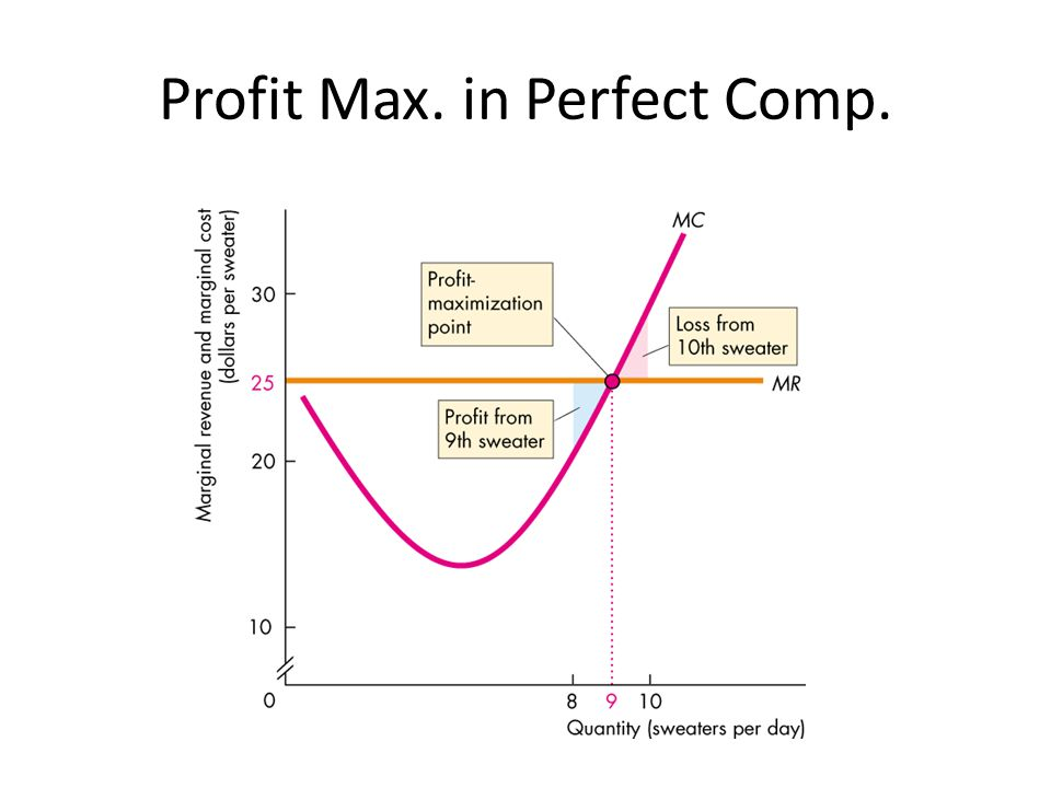 Profit Max. in Perfect Comp.