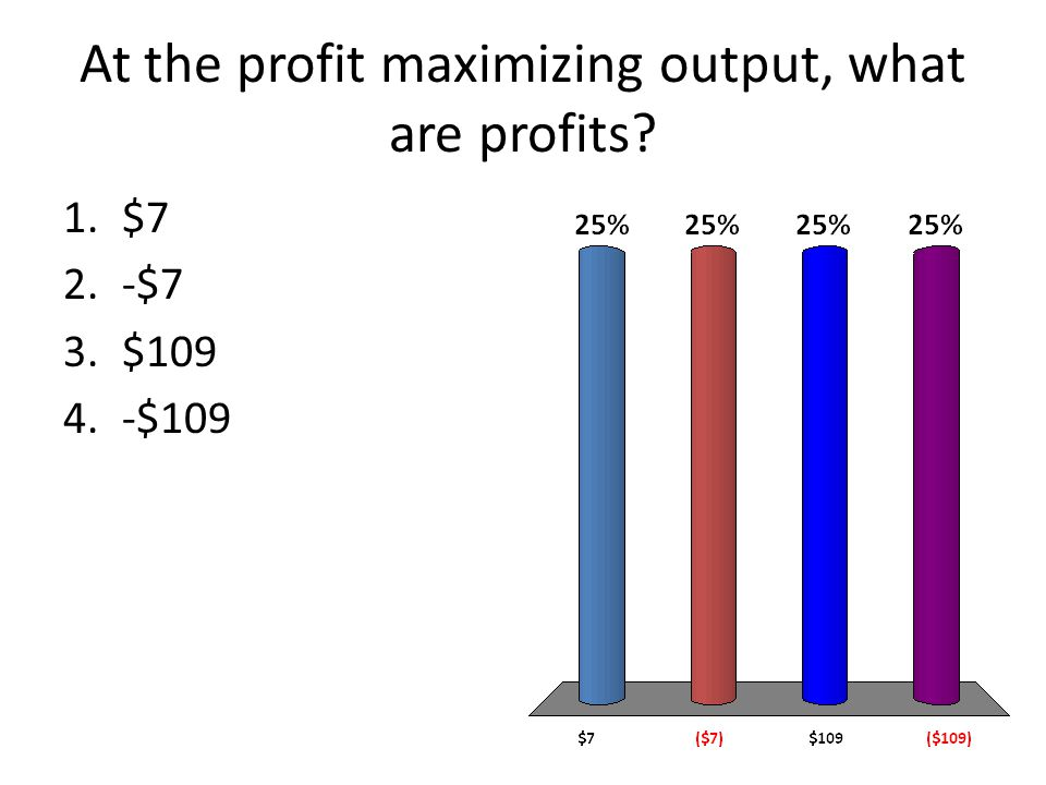 At the profit maximizing output, what are profits 1.$7 2.-$7 3.$ $109