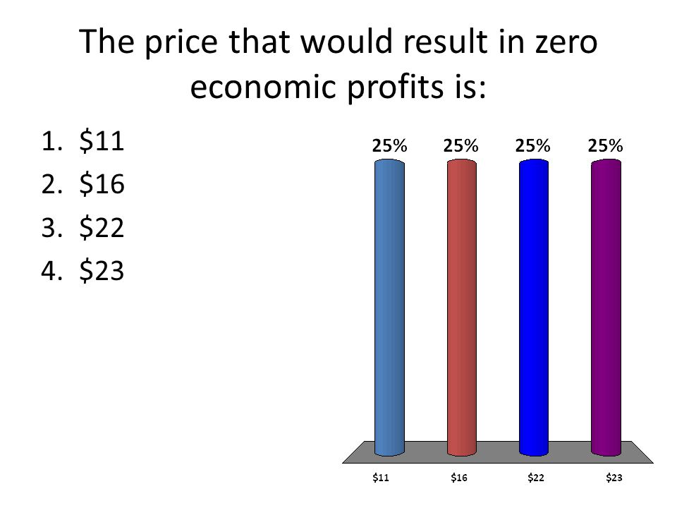 The price that would result in zero economic profits is: 1.$11 2.$16 3.$22 4.$23