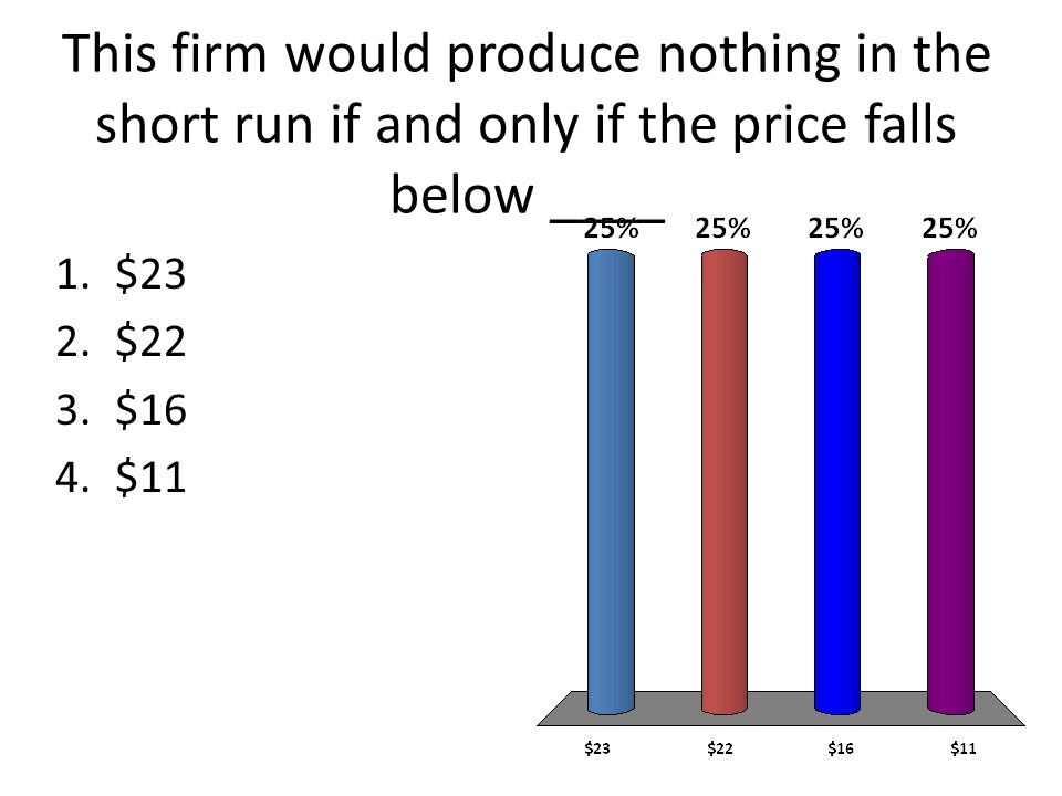 This firm would produce nothing in the short run if and only if the price falls below ____ 1.$23 2.$22 3.$16 4.$11