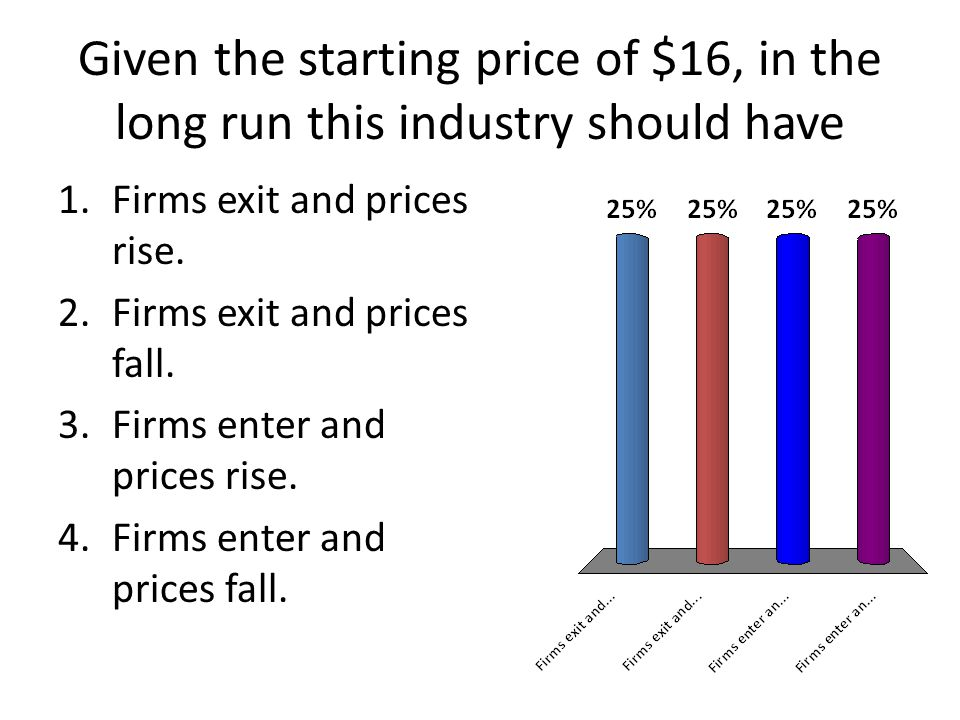 Given the starting price of $16, in the long run this industry should have 1.Firms exit and prices rise.