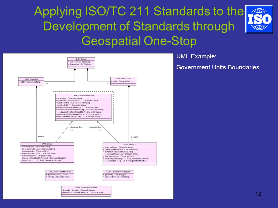 12 Applying ISO/TC 211 Standards to the Development of Standards through Geospatial One-Stop UML Example: Government Units Boundaries