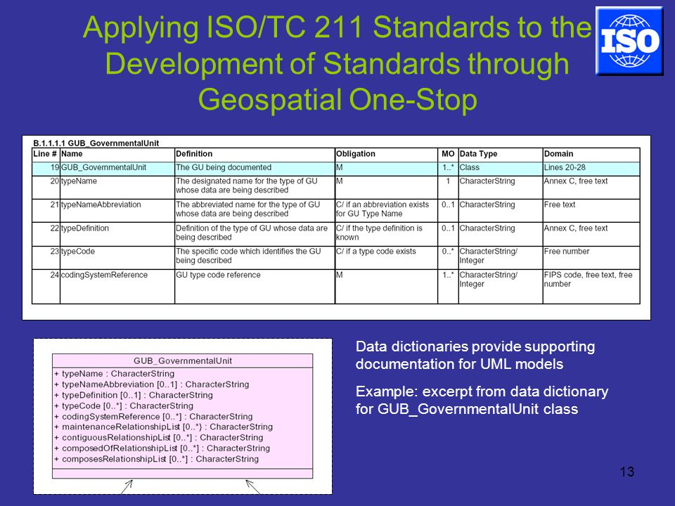 13 Applying ISO/TC 211 Standards to the Development of Standards through Geospatial One-Stop Data dictionaries provide supporting documentation for UML models Example: excerpt from data dictionary for GUB_GovernmentalUnit class