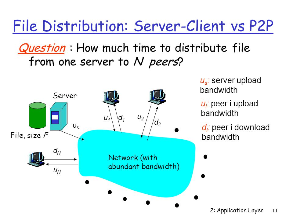 2: Application Layer 11 File Distribution: Server-Client vs P2P Question : How much time to distribute file from one server to N peers.