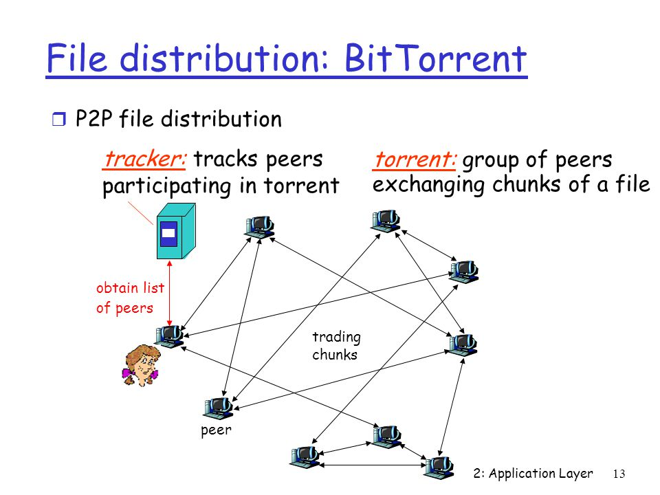 2: Application Layer 13 File distribution: BitTorrent tracker: tracks peers participating in torrent torrent: group of peers exchanging chunks of a file obtain list of peers trading chunks peer r P2P file distribution