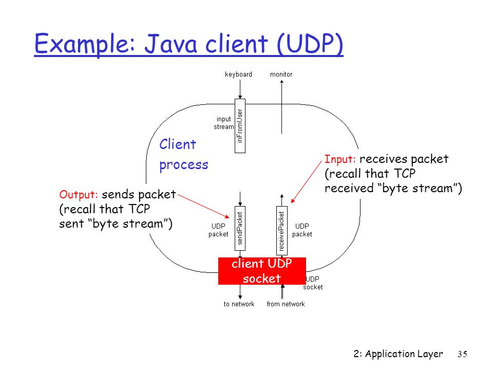 2: Application Layer 35 Example: Java client (UDP) Output: sends packet (recall that TCP sent byte stream ) Input: receives packet (recall that TCP received byte stream ) Client process client UDP socket
