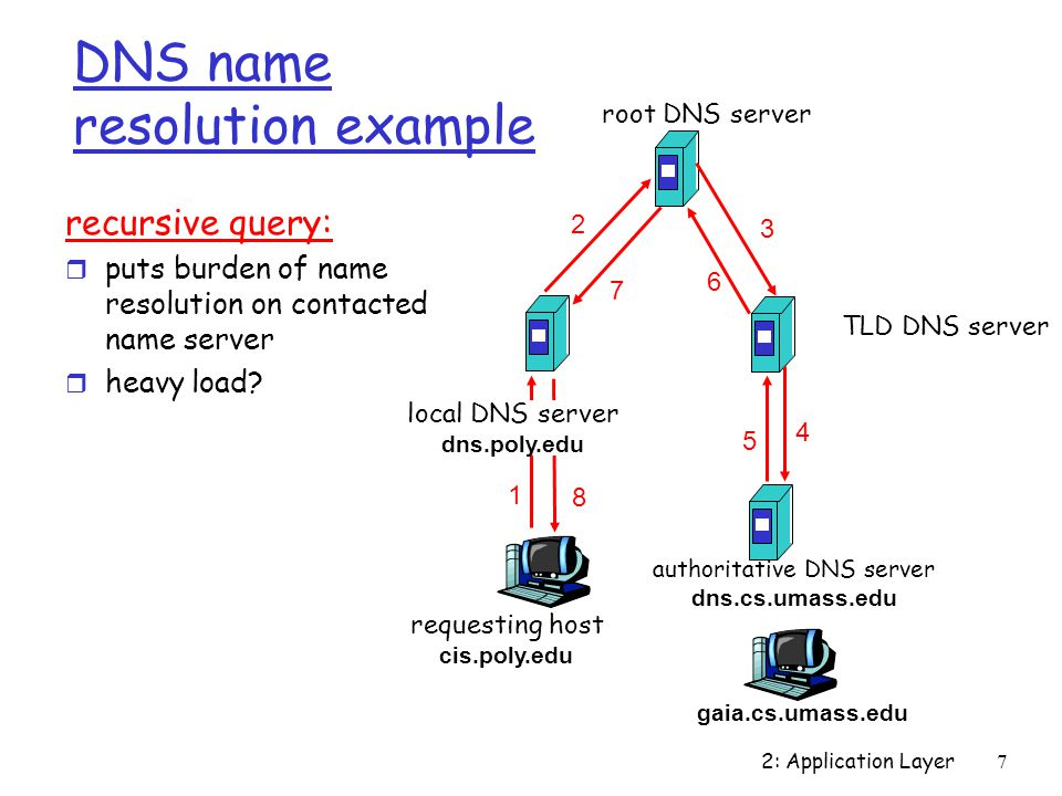 2: Application Layer 7 requesting host cis.poly.edu gaia.cs.umass.edu root DNS server local DNS server dns.poly.edu authoritative DNS server dns.cs.umass.edu 7 8 TLD DNS server 3 recursive query: r puts burden of name resolution on contacted name server r heavy load.