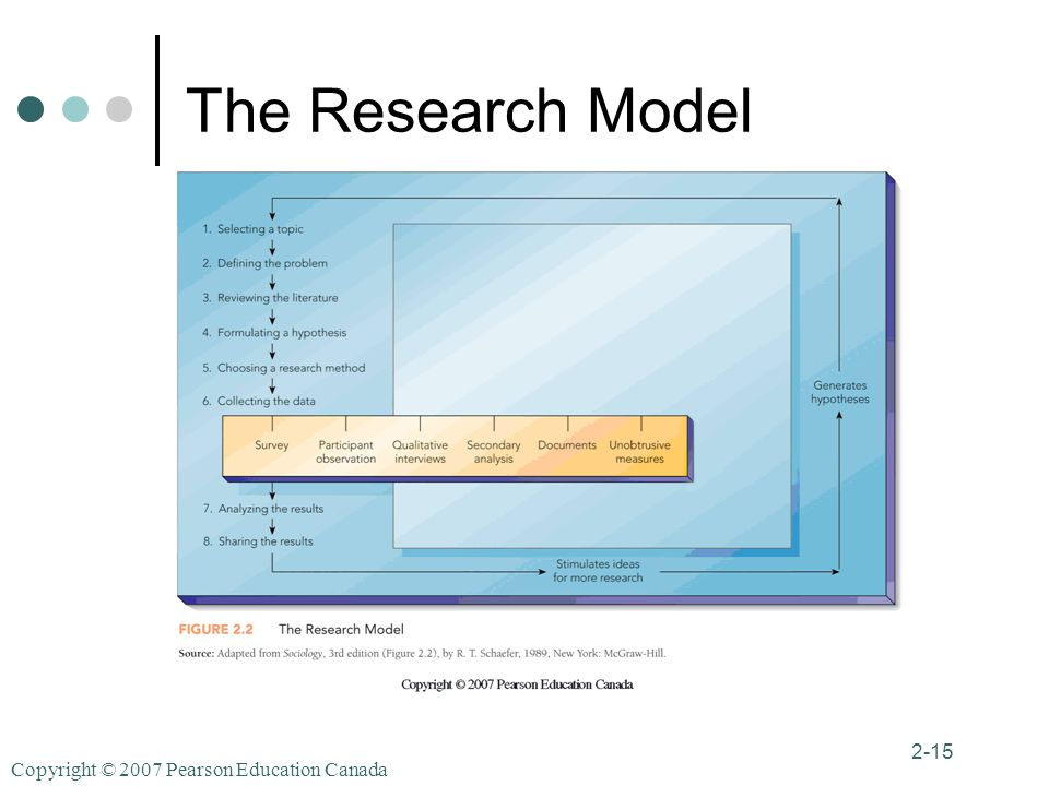 Copyright © 2007 Pearson Education Canada 2-15 The Research Model