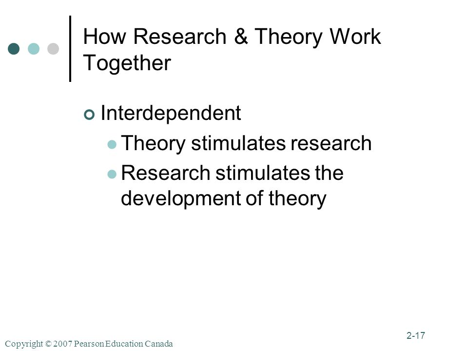 Copyright © 2007 Pearson Education Canada 2-17 How Research & Theory Work Together Interdependent Theory stimulates research Research stimulates the development of theory