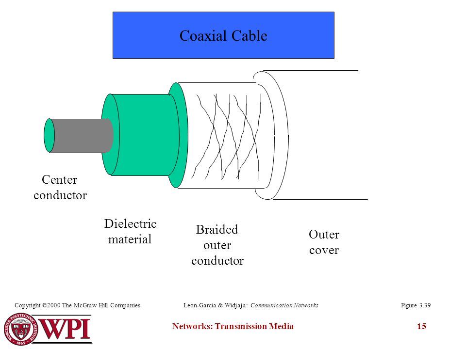 Networks: Transmission Media15 Center conductor Dielectric material Braided outer conductor Outer cover Figure 3.39Copyright ©2000 The McGraw Hill CompaniesLeon-Garcia & Widjaja: Communication Networks Coaxial Cable